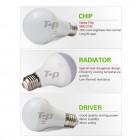 Najúspornejšie-LED-žiarovky-pre-päticu-E271